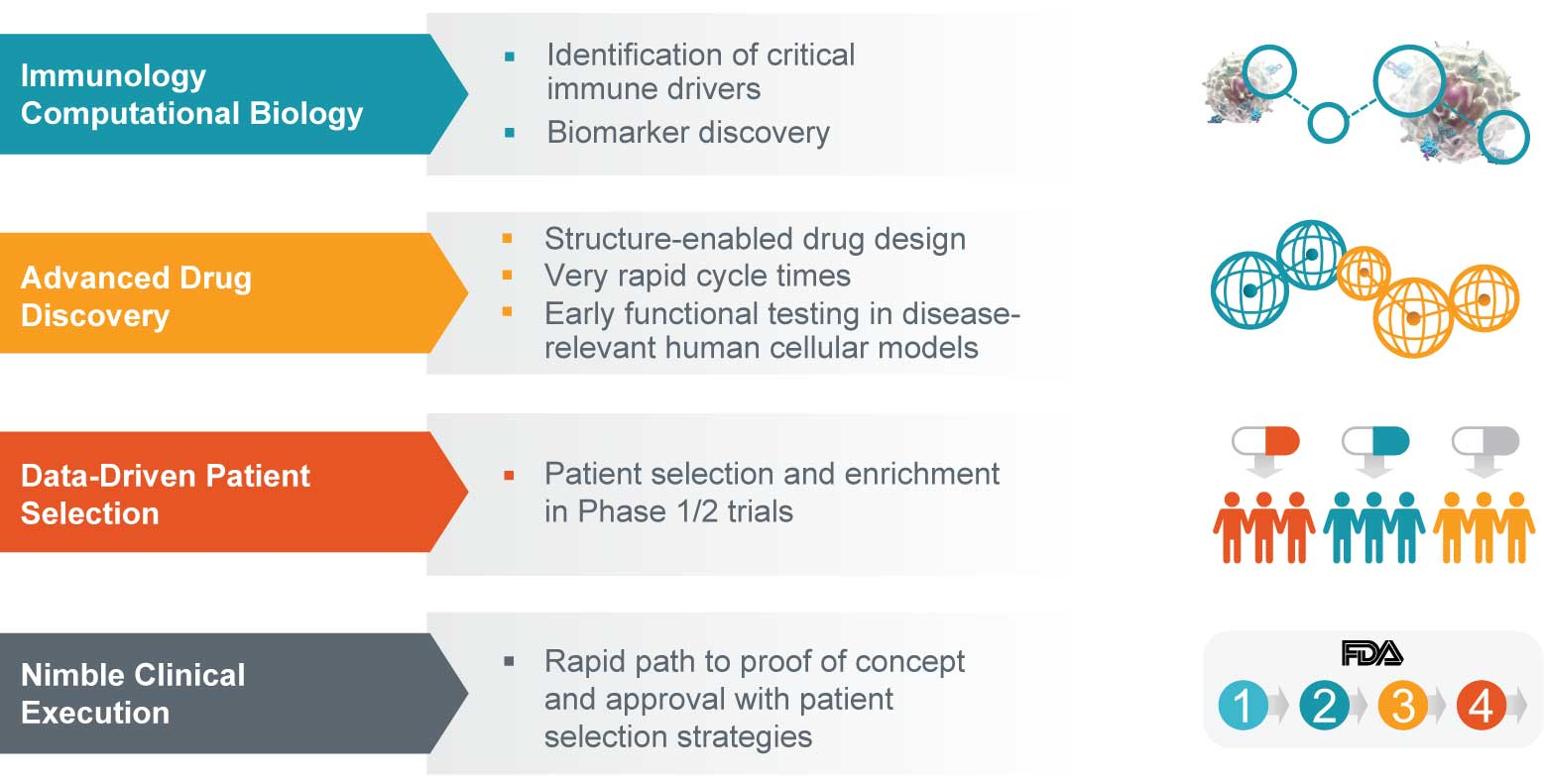 RAPT Therapeutics Drug Discovery and Development Engine